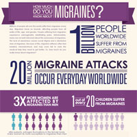 New Life Outlook -  Infographic: What to Know about Migraines